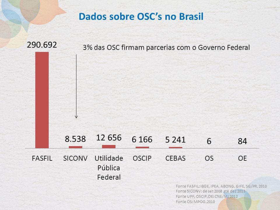 Dados sobre OSC's no Brasil