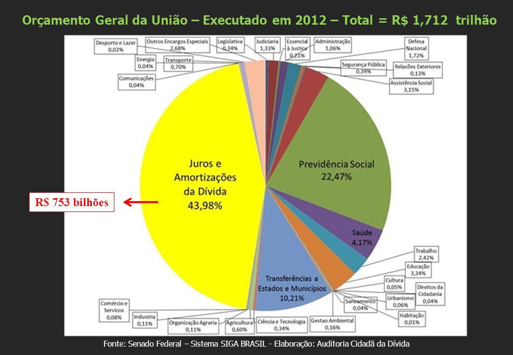Orçamento Geral da União – Executado em 2012 – Total = R$ 1,712 trilhão