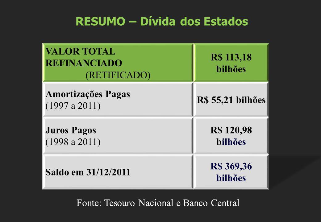 RESUMO – Dívida dos Estados