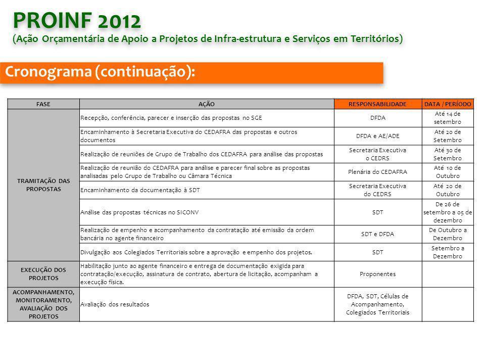 PROINF 2012 Cronograma (continuação):