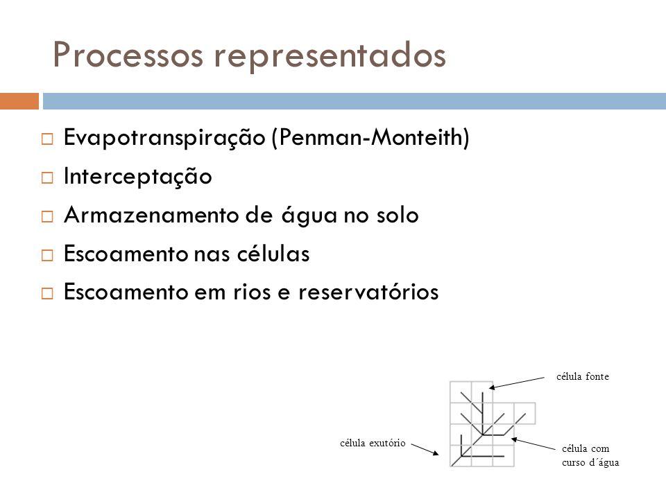 Processos representados