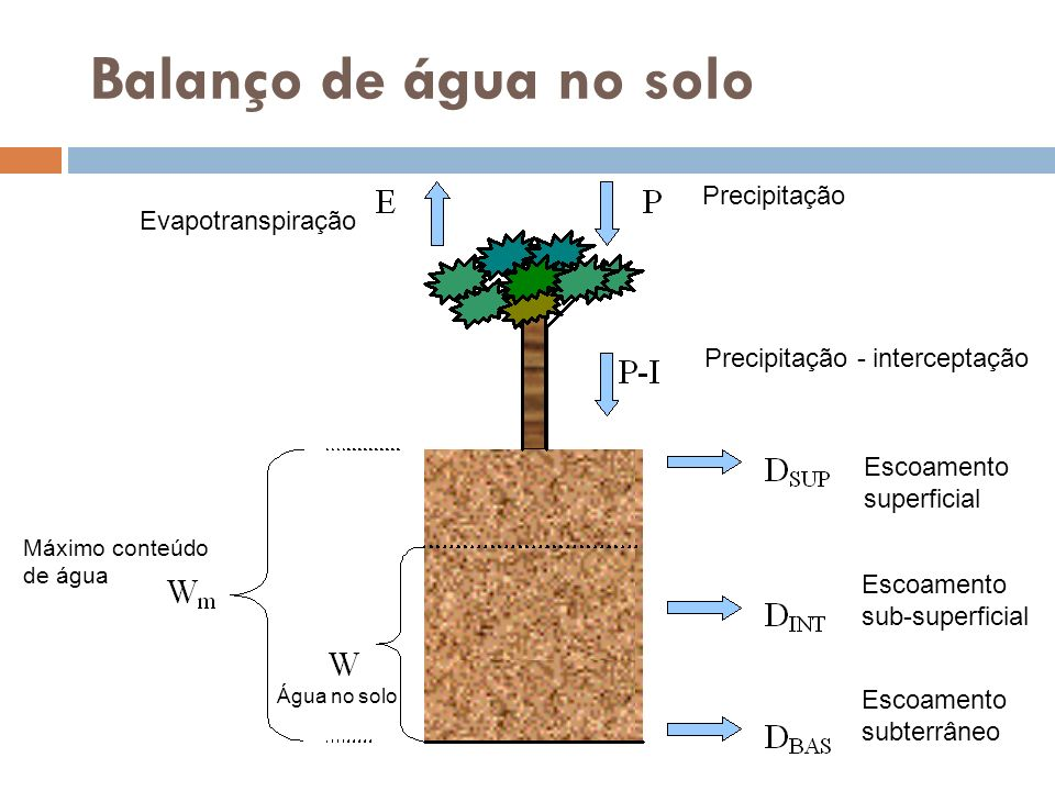 Balanço de água no solo Precipitação Evapotranspiração