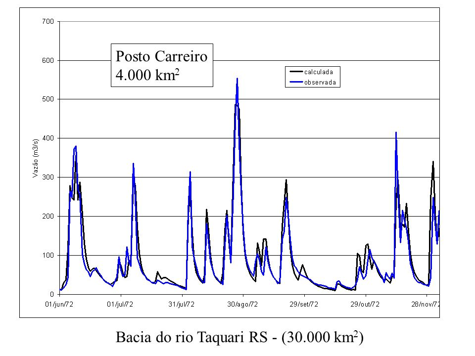 Posto Carreiro 4.000 km2 Bacia do rio Taquari RS - (30.000 km2)