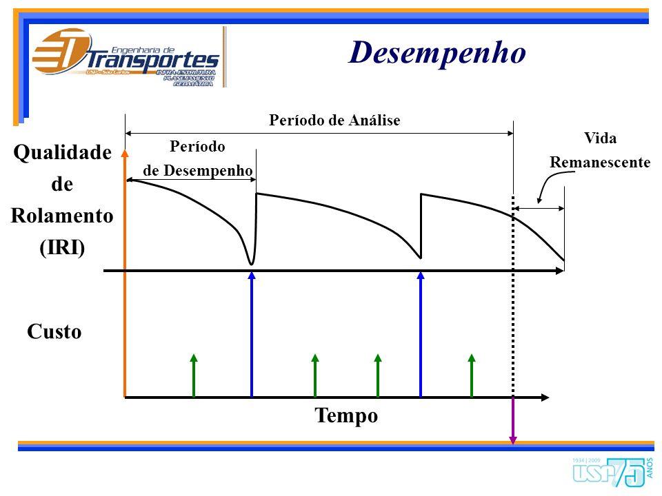 Desempenho Qualidade de Rolamento (IRI) Custo Tempo Período de Análise