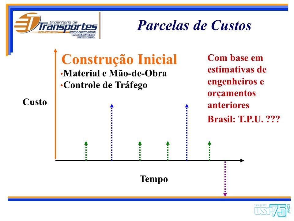 Parcelas de Custos Construção Inicial