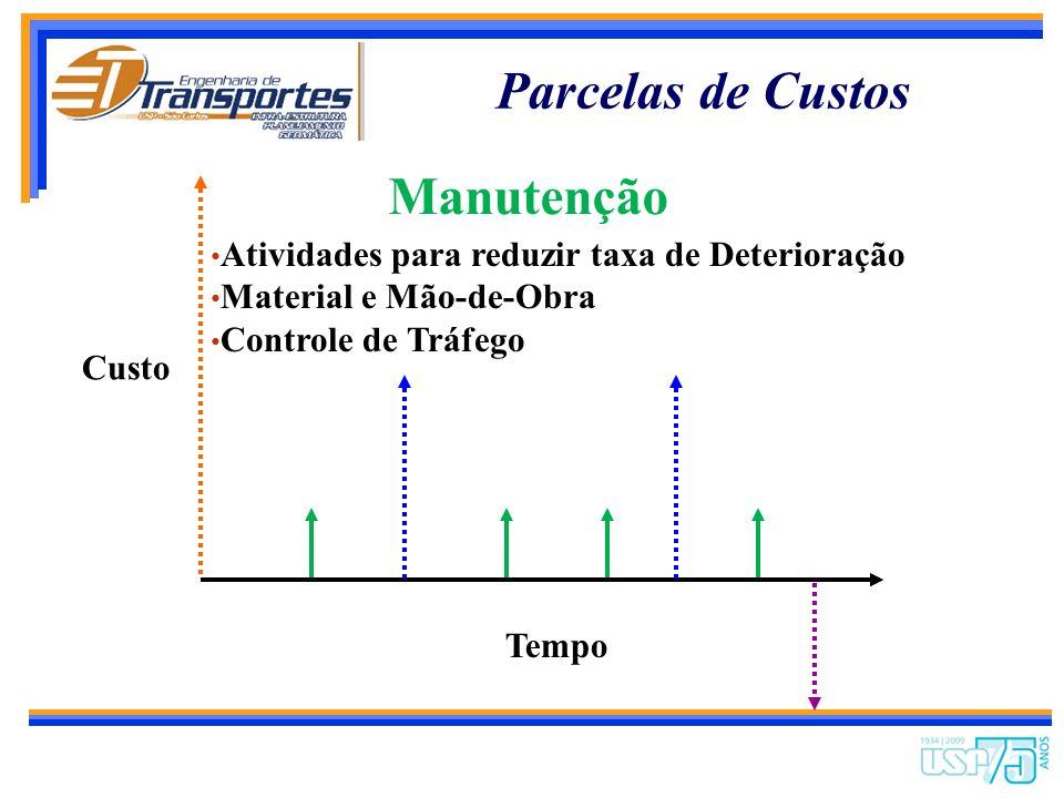 Parcelas de Custos Manutenção