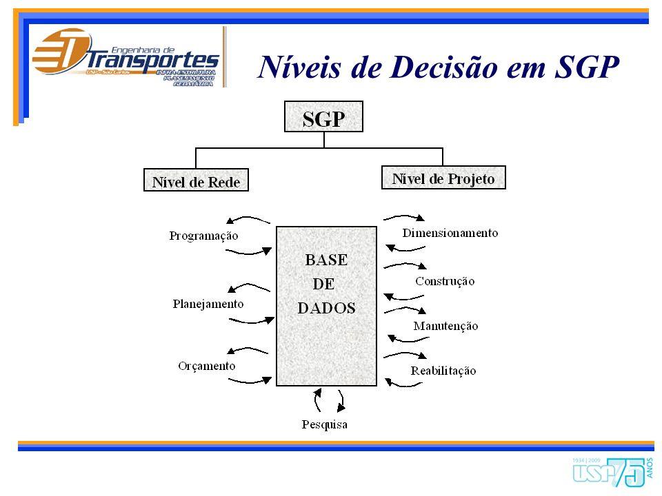 Níveis de Decisão em SGP