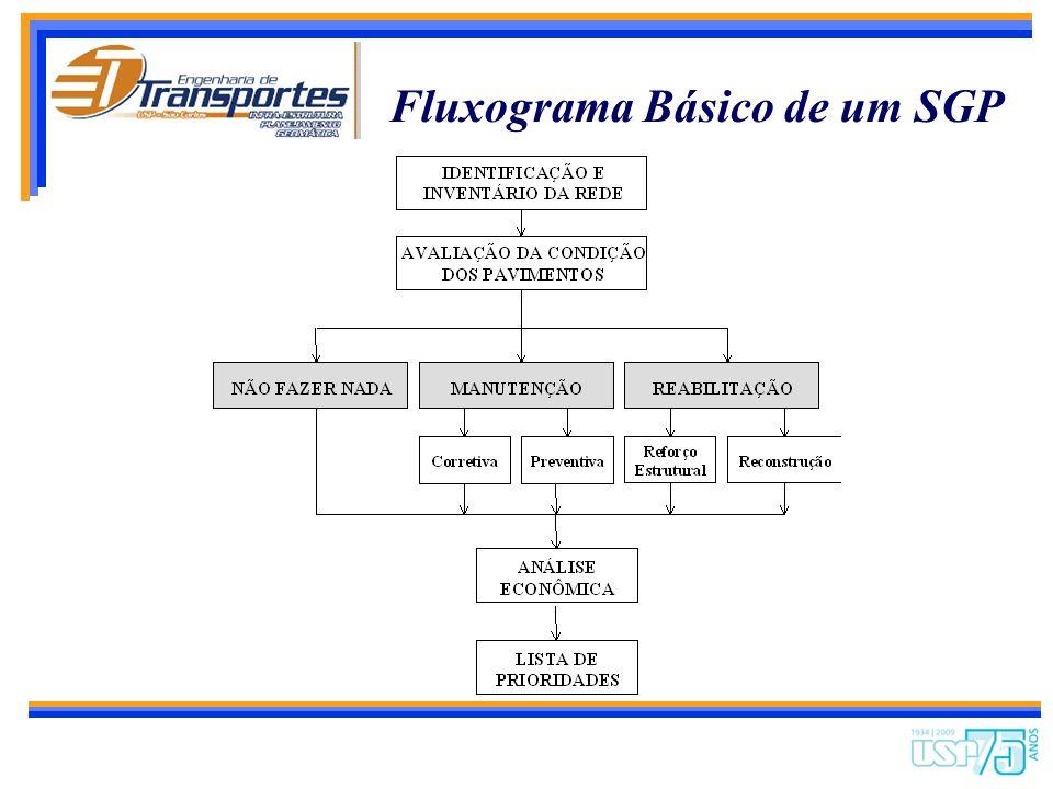 Fluxograma Básico de um SGP