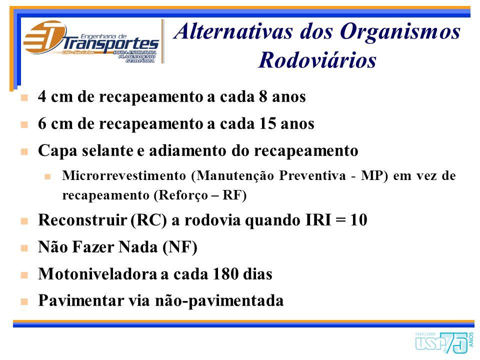 Alternativas dos Organismos Rodoviários