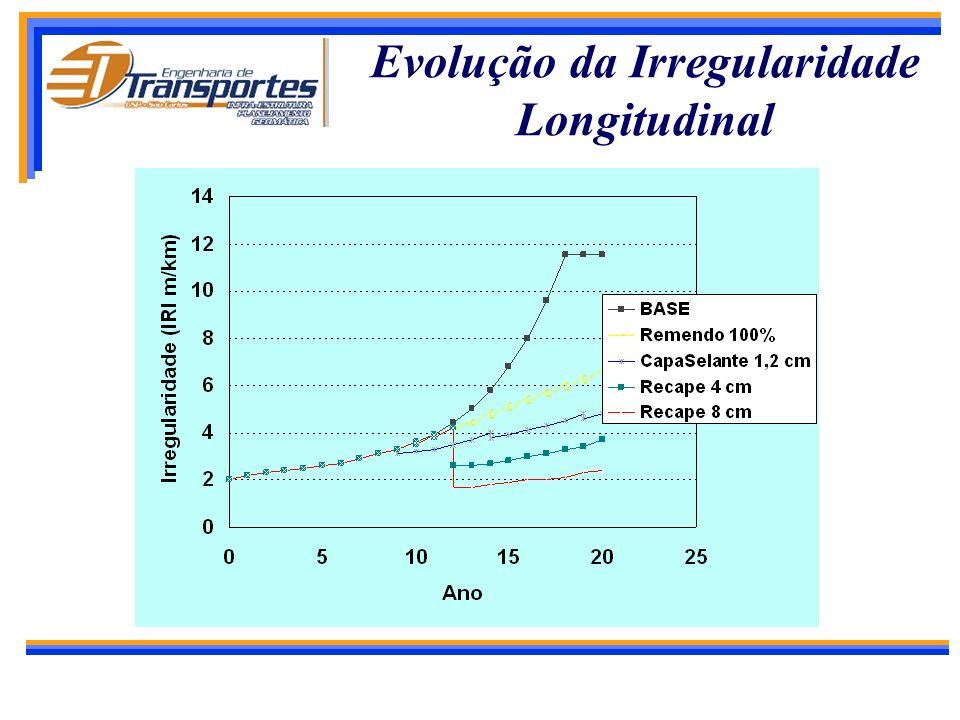 Evolução da Irregularidade Longitudinal