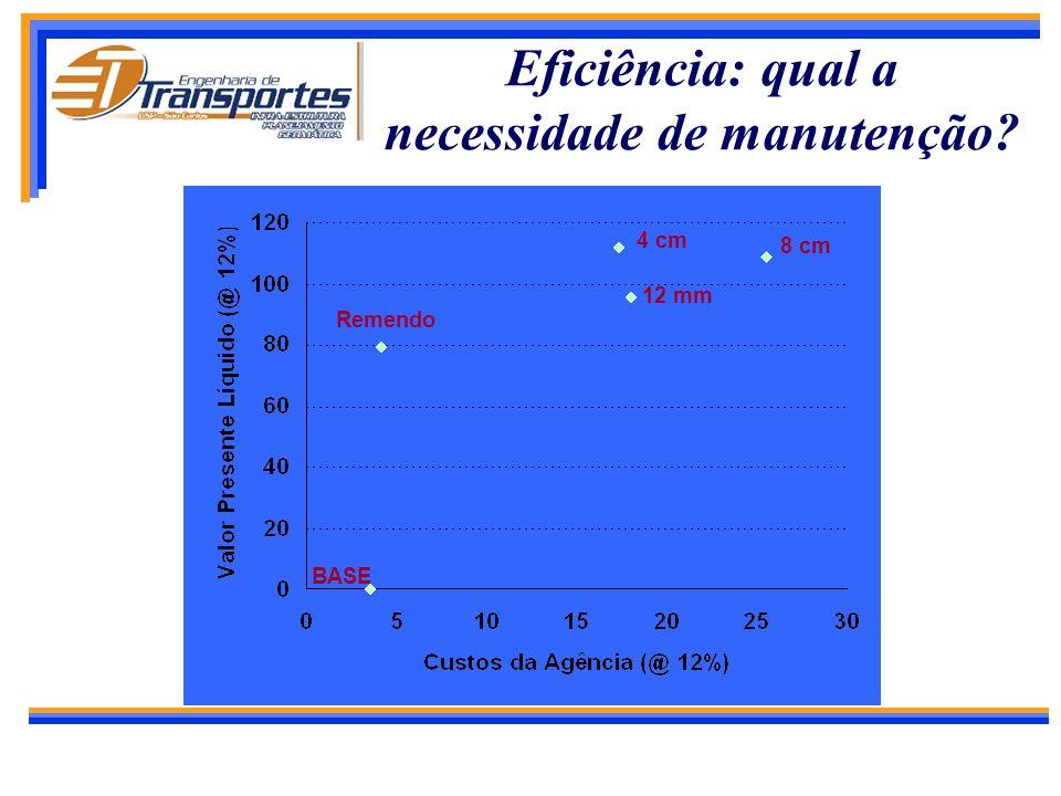 Eficiência: qual a necessidade de manutenção
