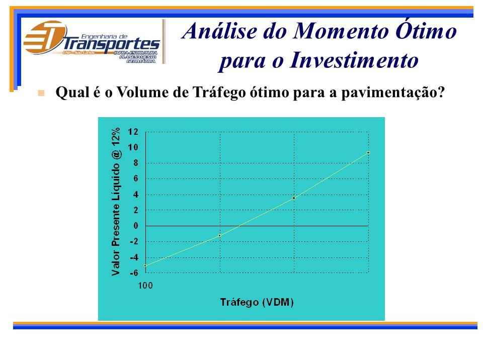 Análise do Momento Ótimo para o Investimento