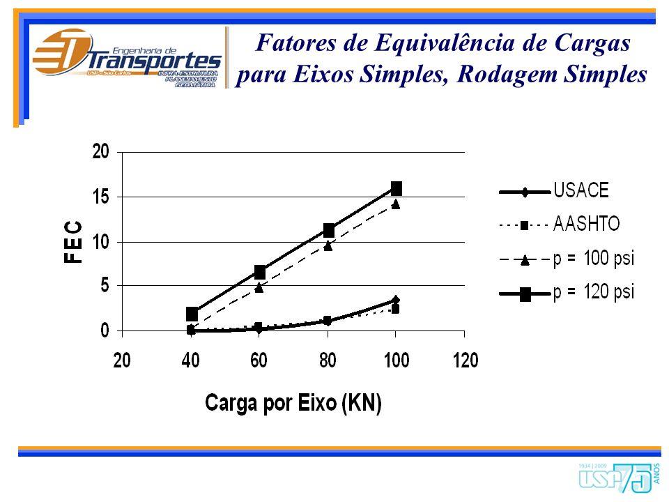 Fatores de Equivalência de Cargas para Eixos Simples, Rodagem Simples