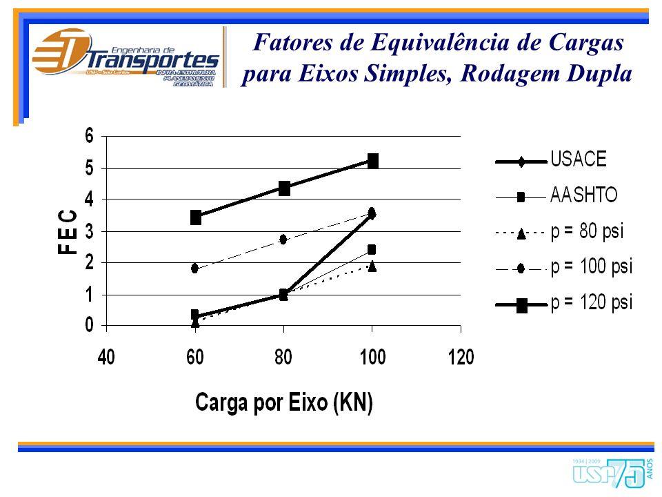 Fatores de Equivalência de Cargas para Eixos Simples, Rodagem Dupla