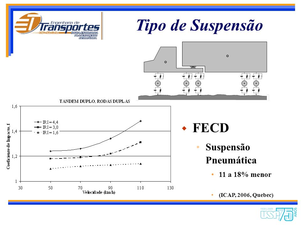 Tipo de Suspensão FECD Suspensão Pneumática 11 a 18% menor