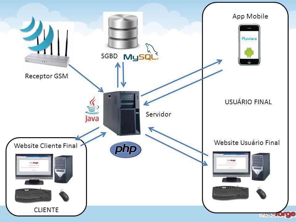 App Mobile SGBD. Receptor GSM. USUÁRIO FINAL. Servidor. Website Usuário Final. Website Cliente Final.