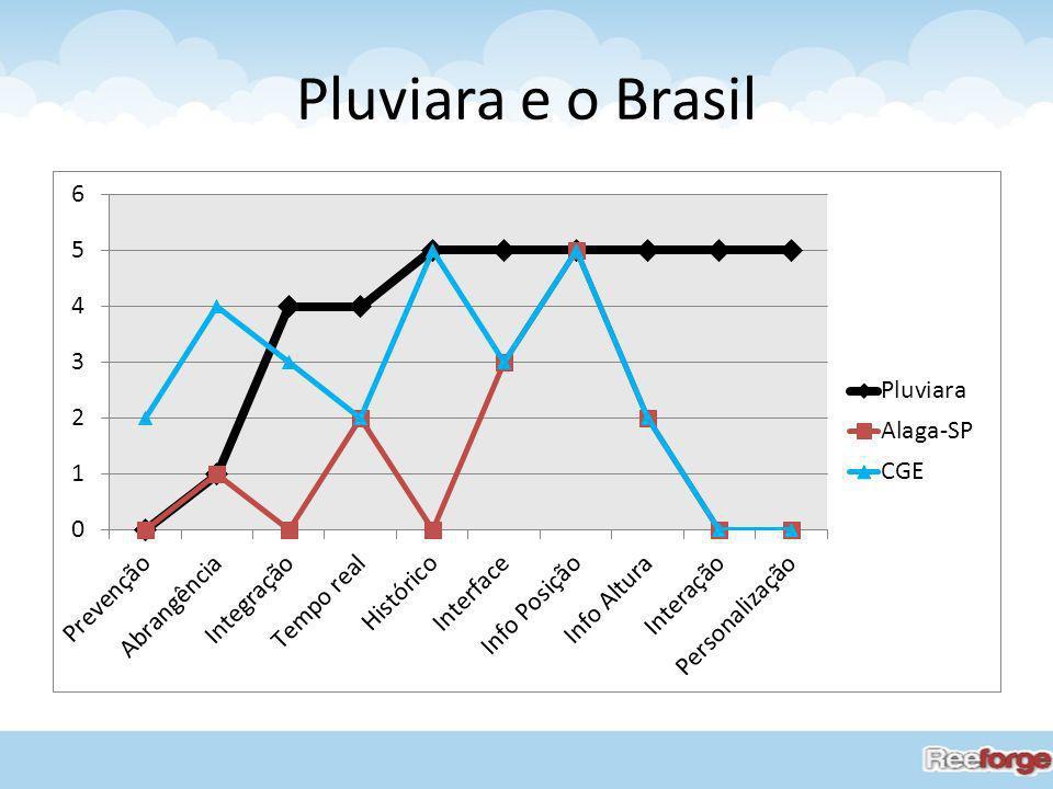 Pluviara e o Brasil =>Prevenção: Pluviara e Alaga-SP: Não possui