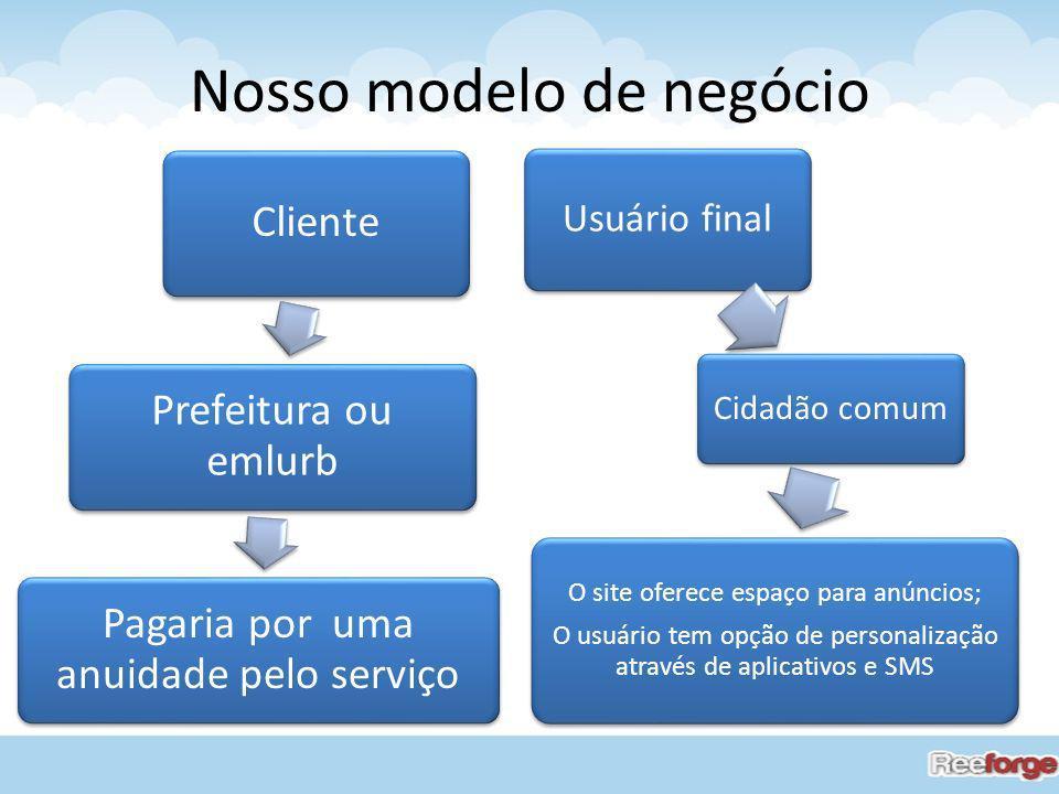 Nosso modelo de negócio