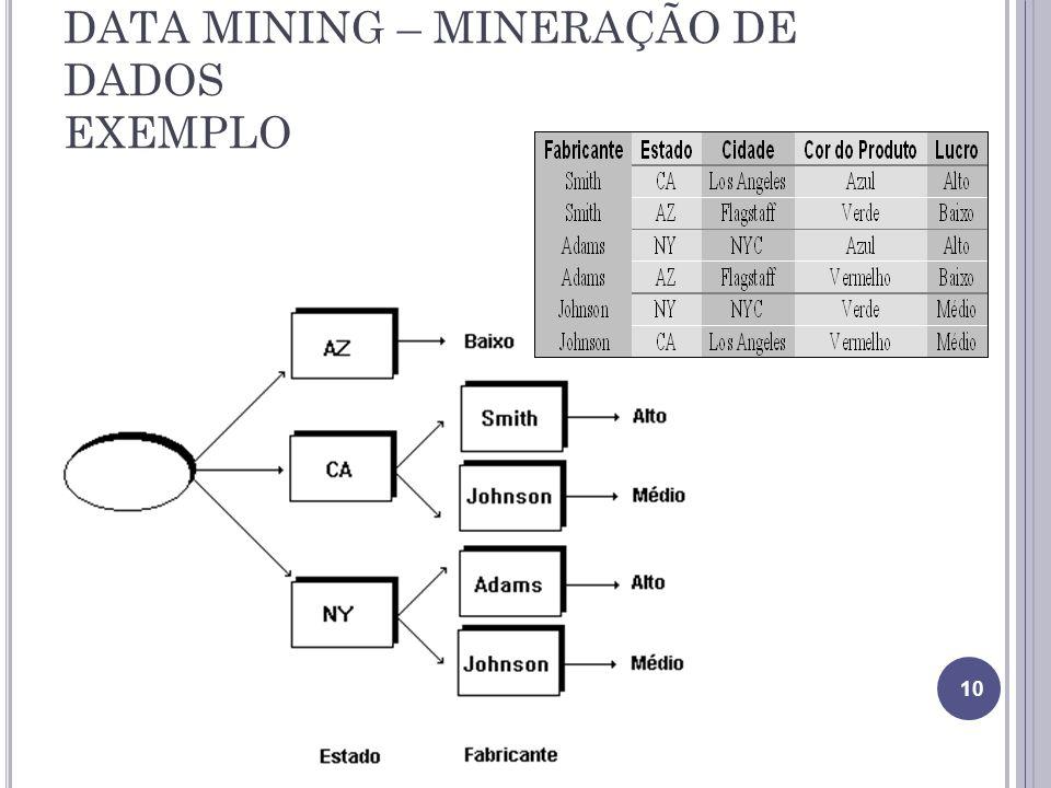 DATA MINING – MINERAÇÃO DE DADOS EXEMPLO