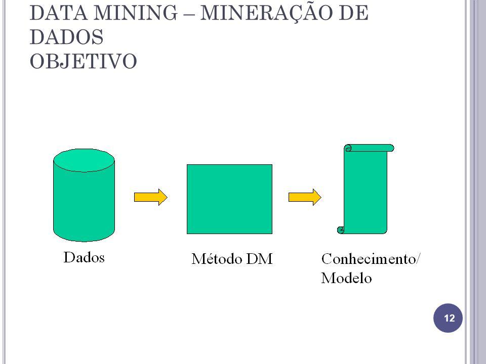 DATA MINING – MINERAÇÃO DE DADOS OBJETIVO