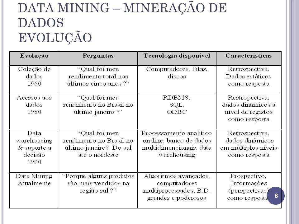 DATA MINING – MINERAÇÃO DE DADOS EVOLUÇÃO