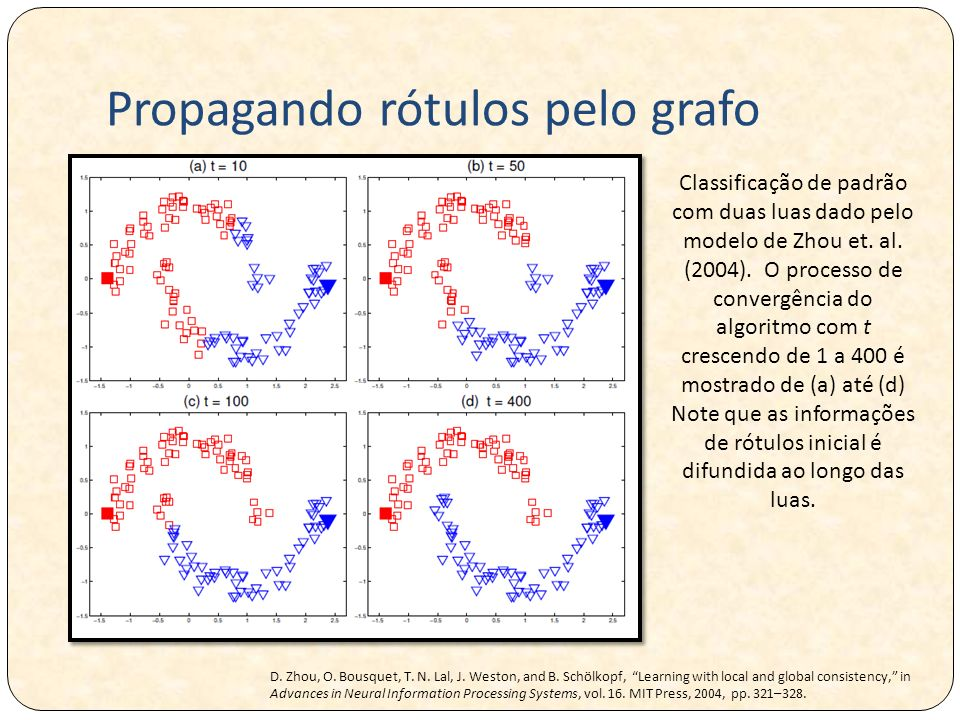 Propagando rótulos pelo grafo