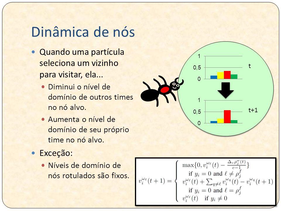 Dinâmica de nós t. t+1. Quando uma partícula seleciona um vizinho para visitar, ela... Diminui o nível de domínio de outros times no nó alvo.