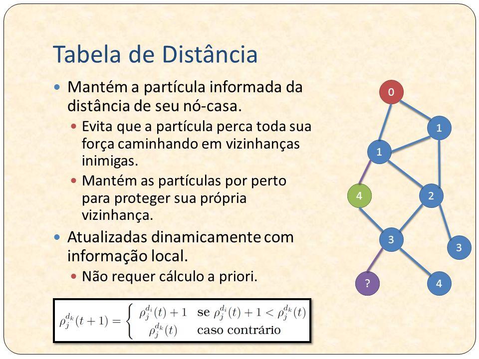 Tabela de Distância Mantém a partícula informada da distância de seu nó-casa.