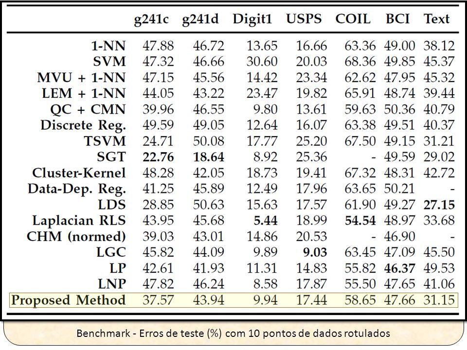 Benchmark - Erros de teste (%) com 10 pontos de dados rotulados