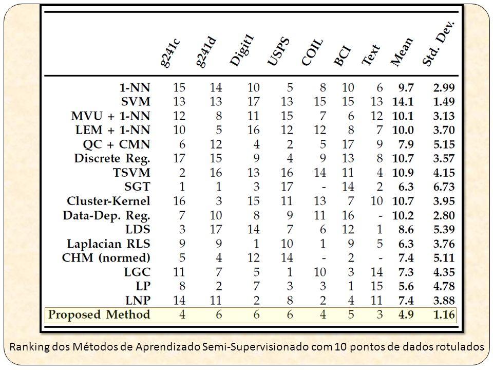 Ranking dos Métodos de Aprendizado Semi-Supervisionado com 10 pontos de dados rotulados