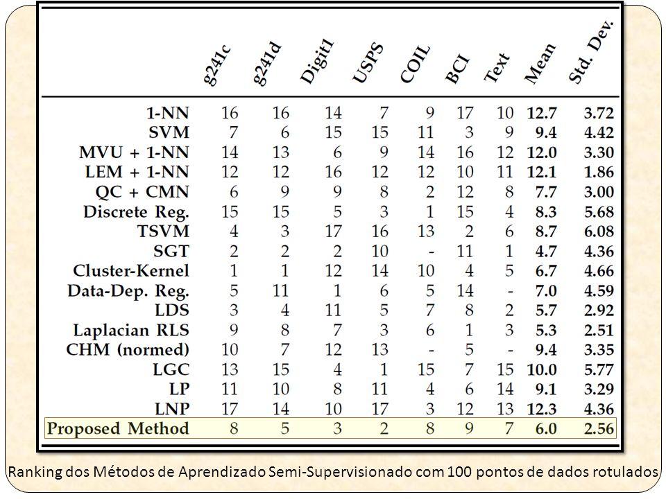 Ranking dos Métodos de Aprendizado Semi-Supervisionado com 100 pontos de dados rotulados