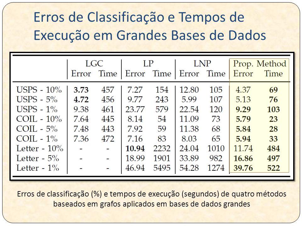 Erros de Classificação e Tempos de Execução em Grandes Bases de Dados