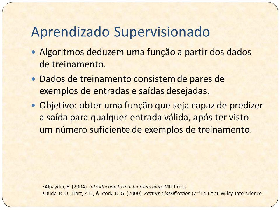 Aprendizado Supervisionado