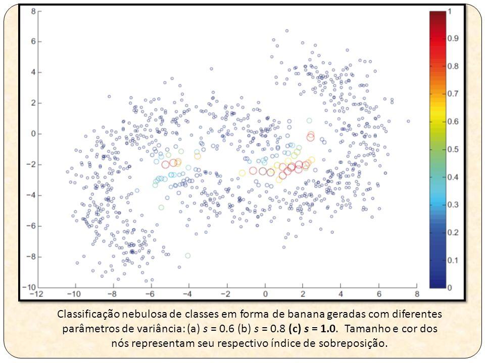 Classificação nebulosa de classes em forma de banana geradas com diferentes parâmetros de variância: (a) s = 0.6 (b) s = 0.8 (c) s = 1.0.