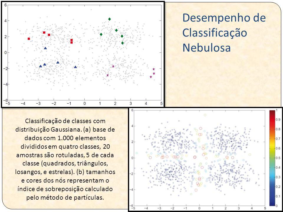 Desempenho de Classificação Nebulosa
