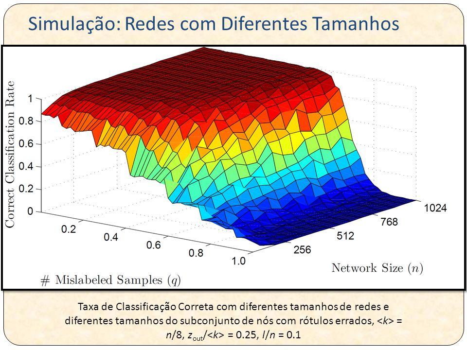 Simulação: Redes com Diferentes Tamanhos