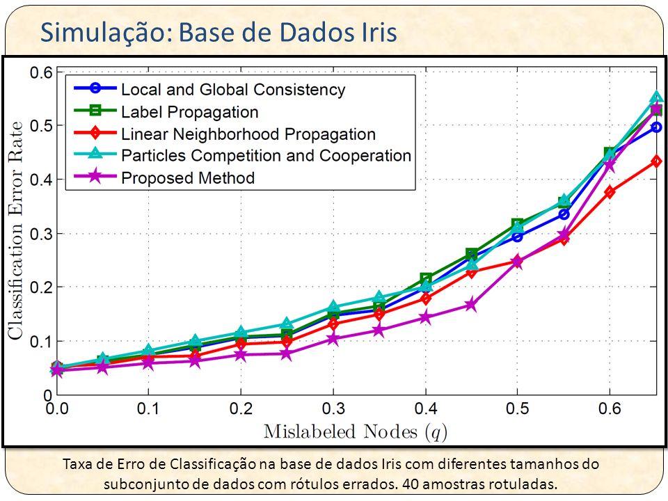 Simulação: Base de Dados Iris