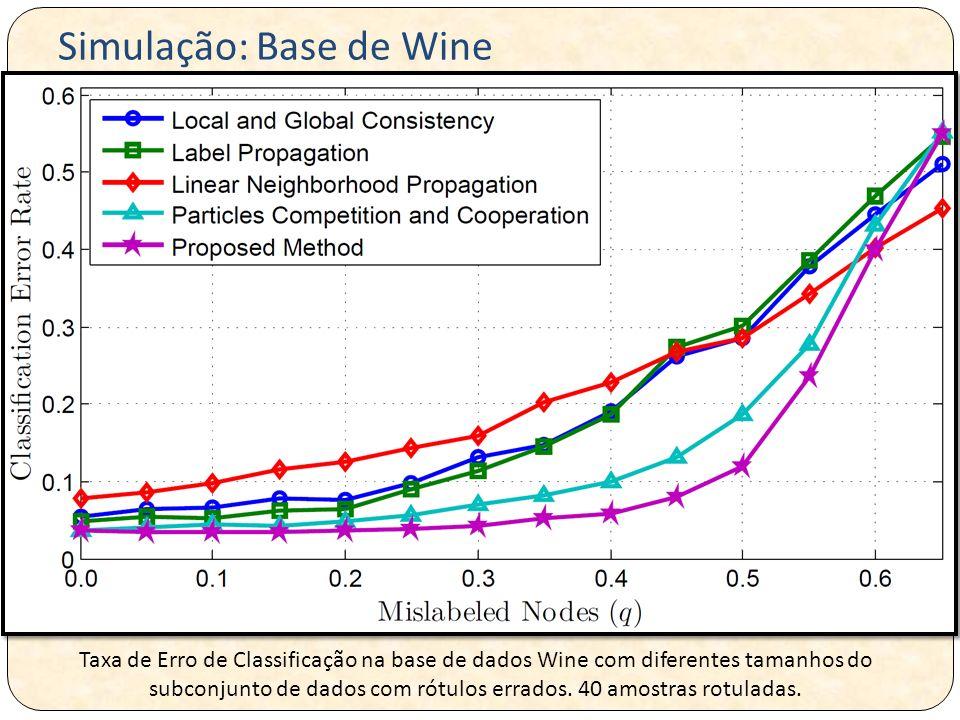 Simulação: Base de Wine