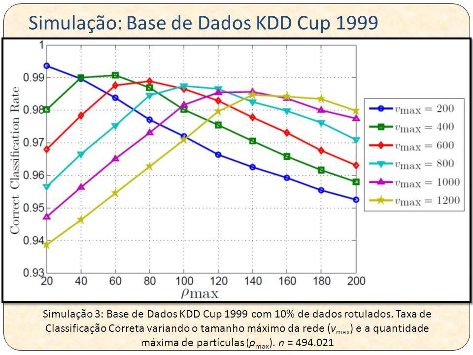 Simulação: Base de Dados KDD Cup 1999