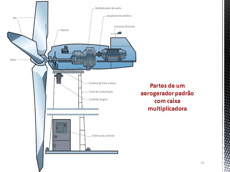 Partes de um aerogerador padrão com caixa multiplicadora