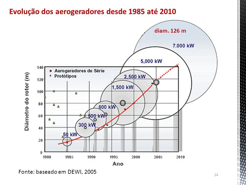 Evolução dos aerogeradores desde 1985 até 2010