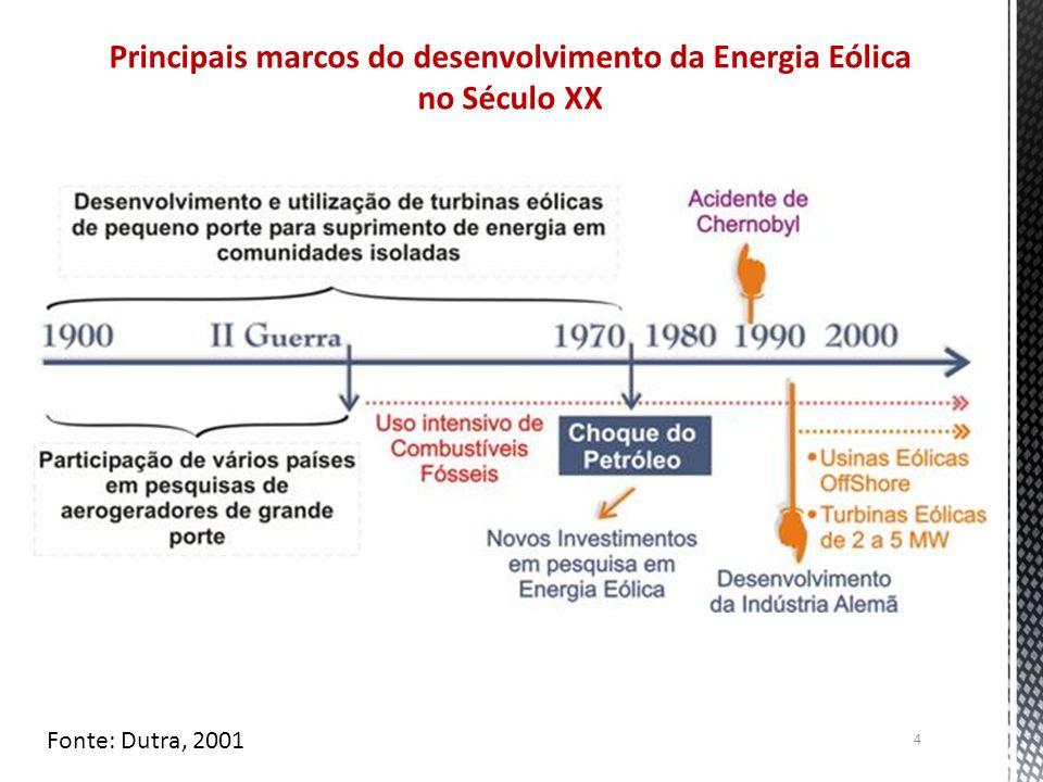 Principais marcos do desenvolvimento da Energia Eólica