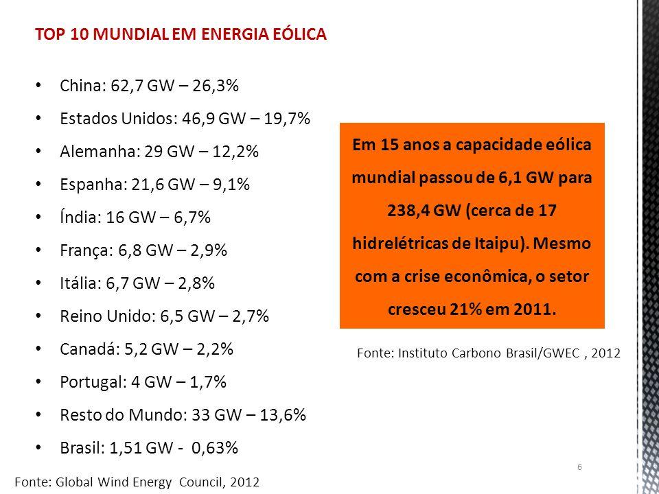 TOP 10 MUNDIAL EM ENERGIA EÓLICA China: 62,7 GW – 26,3%