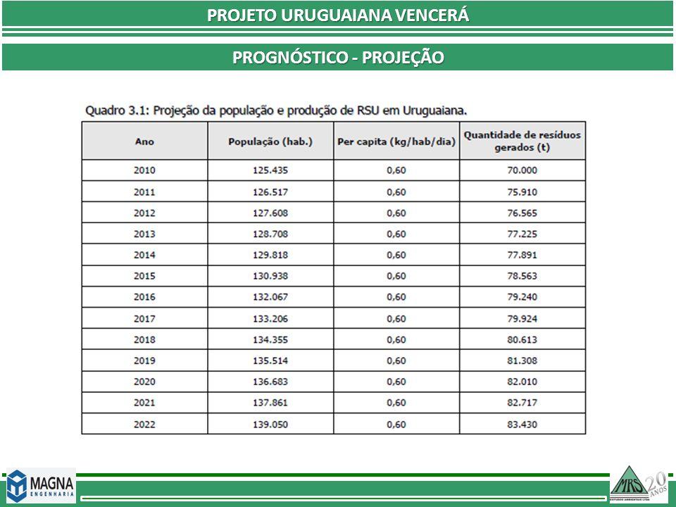 PROJETO URUGUAIANA VENCERÁ Prognóstico - Projeção