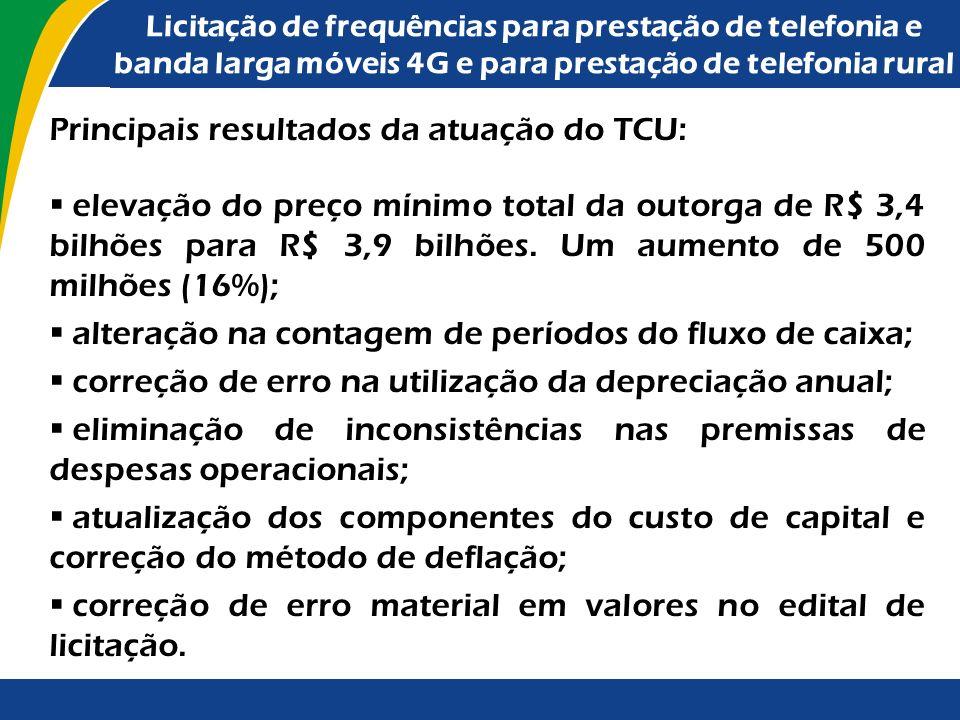 Principais resultados da atuação do TCU: