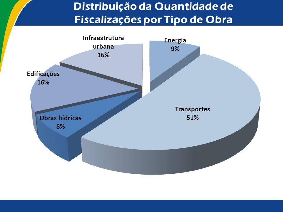 Distribuição da Quantidade de Fiscalizações por Tipo de Obra