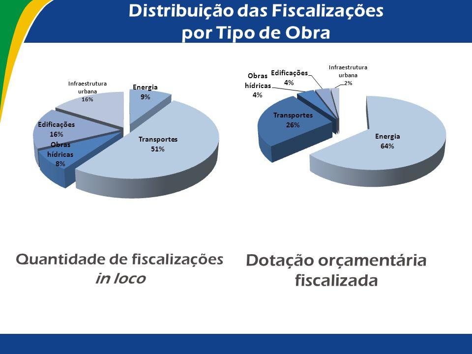 Distribuição das Fiscalizações por Tipo de Obra