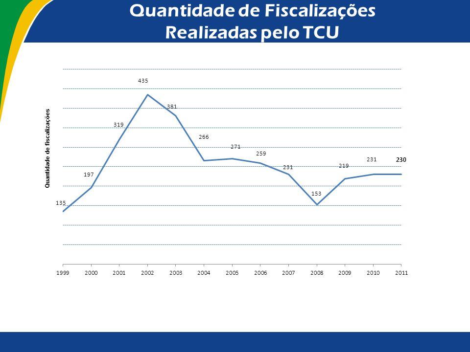 Quantidade de Fiscalizações Realizadas pelo TCU