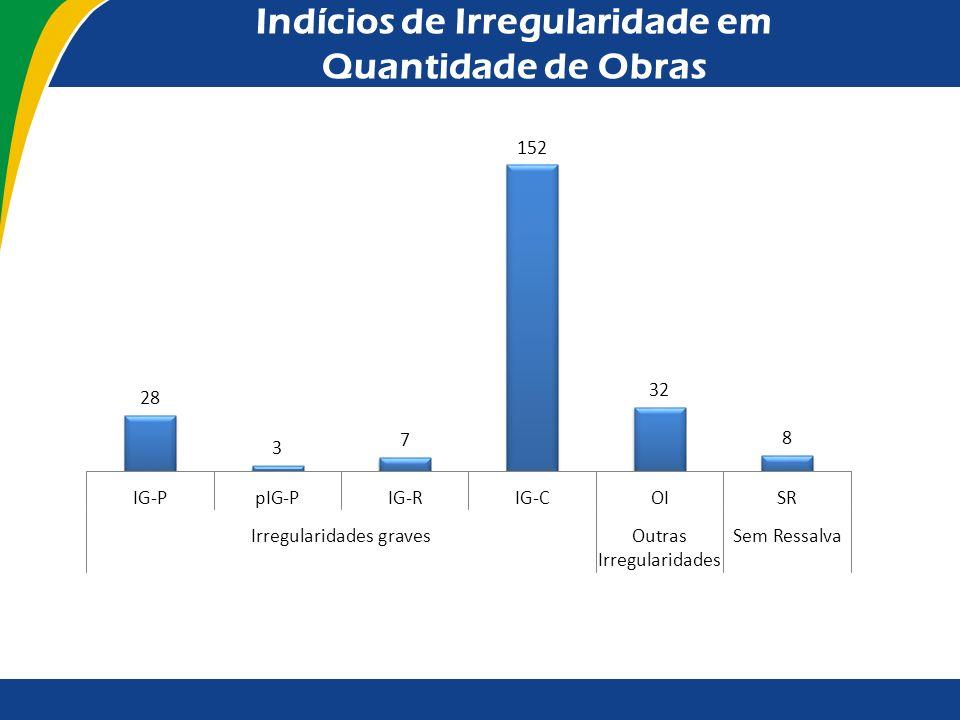 Indícios de Irregularidade em Quantidade de Obras