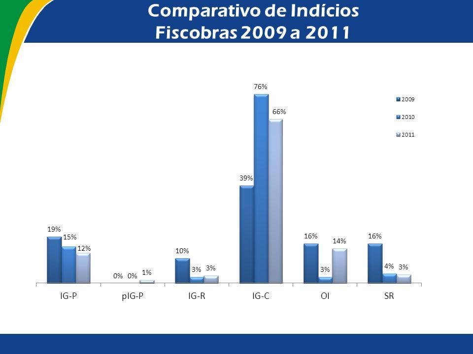 Comparativo de Indícios Fiscobras 2009 a 2011
